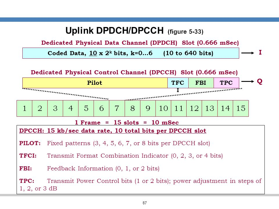 Uplink DPDCH/DPCCH (figure 5-33)