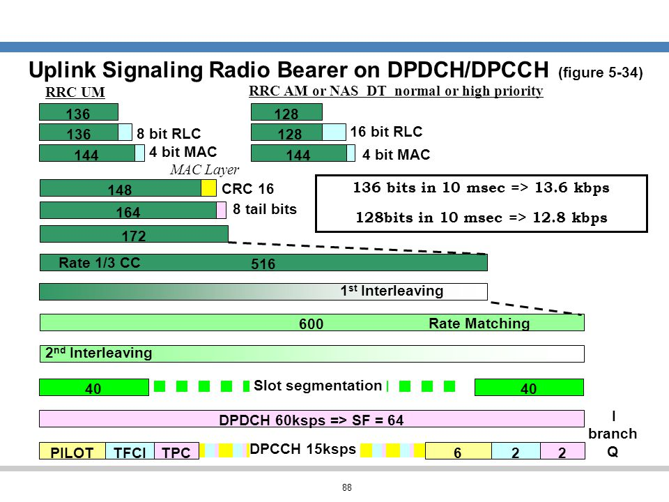 Uplink Signaling Radio Bearer on DPDCH/DPCCH (figure 5-34)