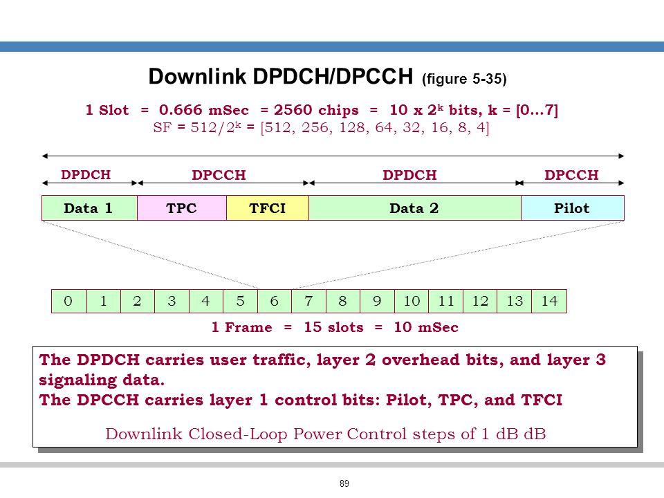 Downlink DPDCH/DPCCH (figure 5-35)