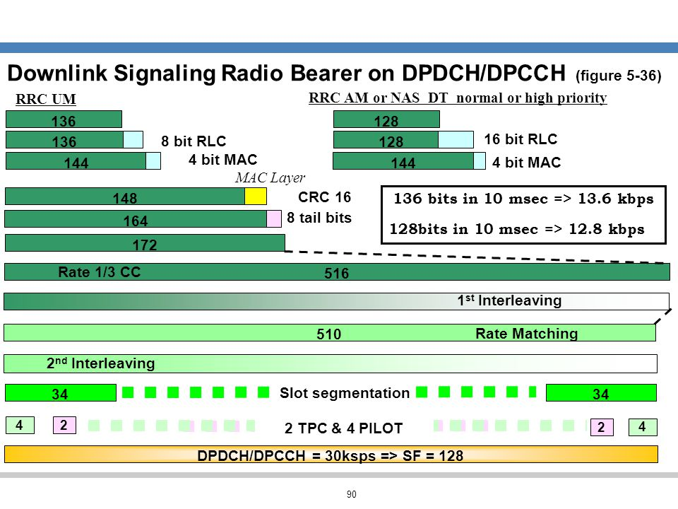 Downlink Signaling Radio Bearer on DPDCH/DPCCH (figure 5-36)