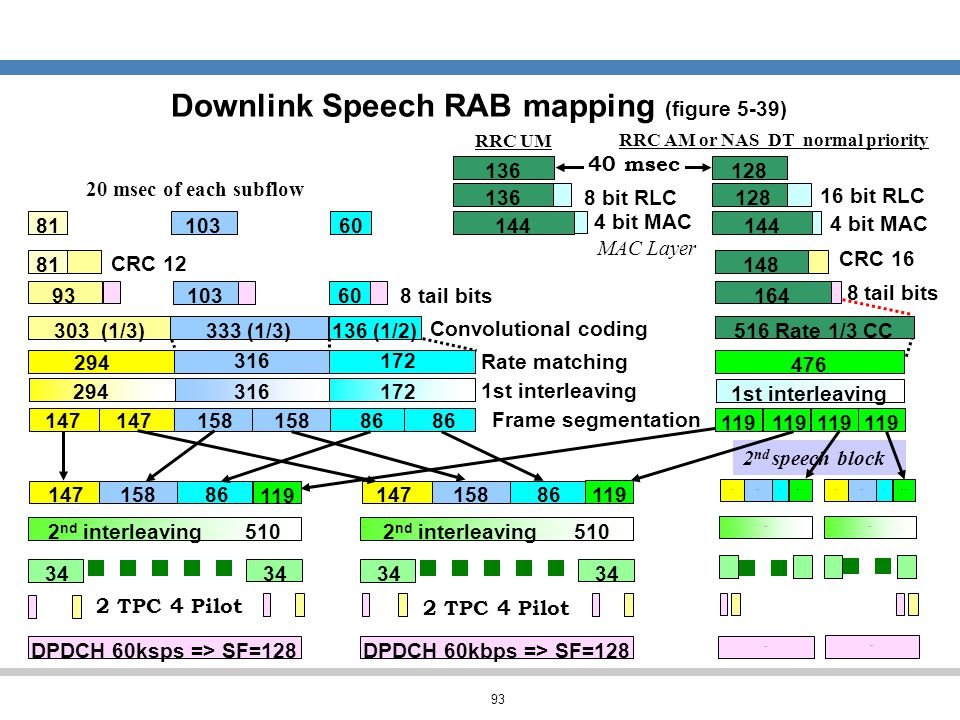 Downlink Speech RAB mapping (figure 5-39)