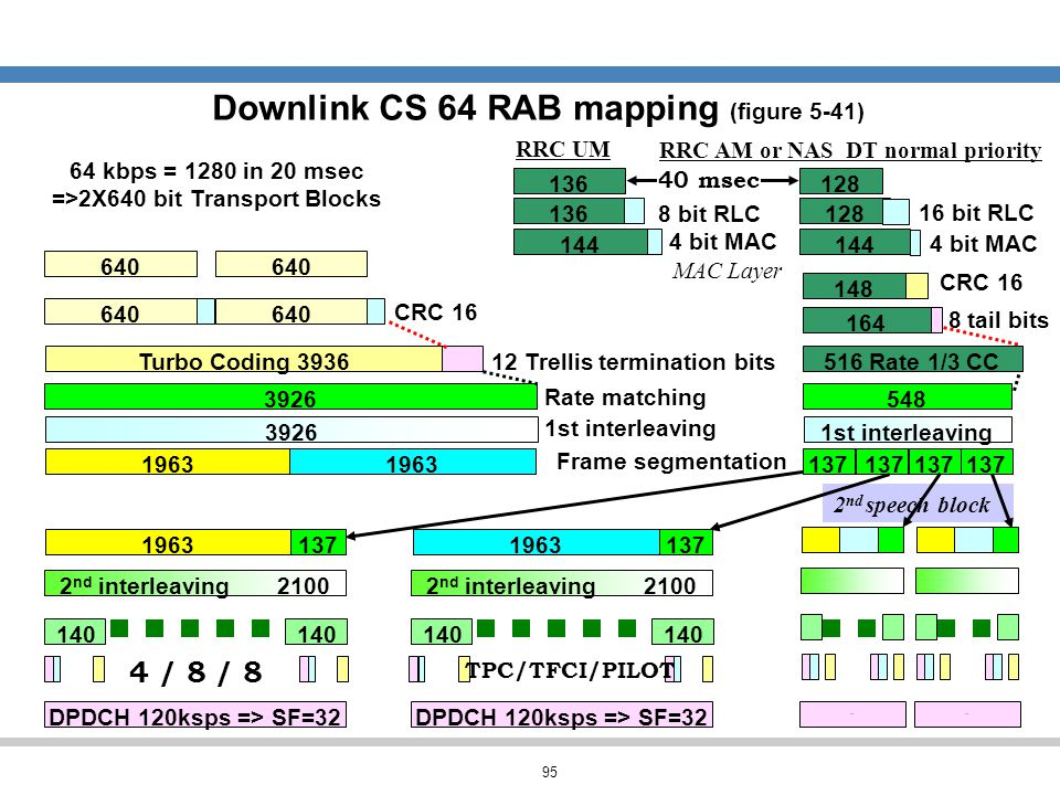 Downlink CS 64 RAB mapping (figure 5-41)