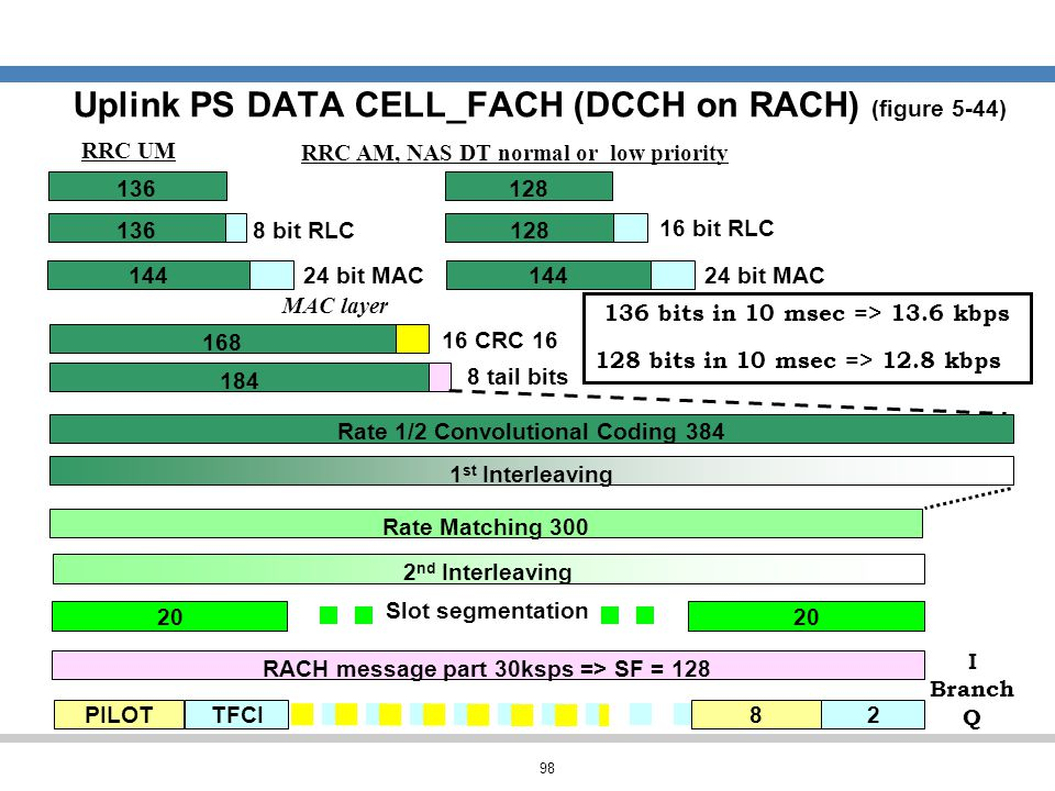 Uplink PS DATA CELL_FACH (DCCH on RACH) (figure 5-44)