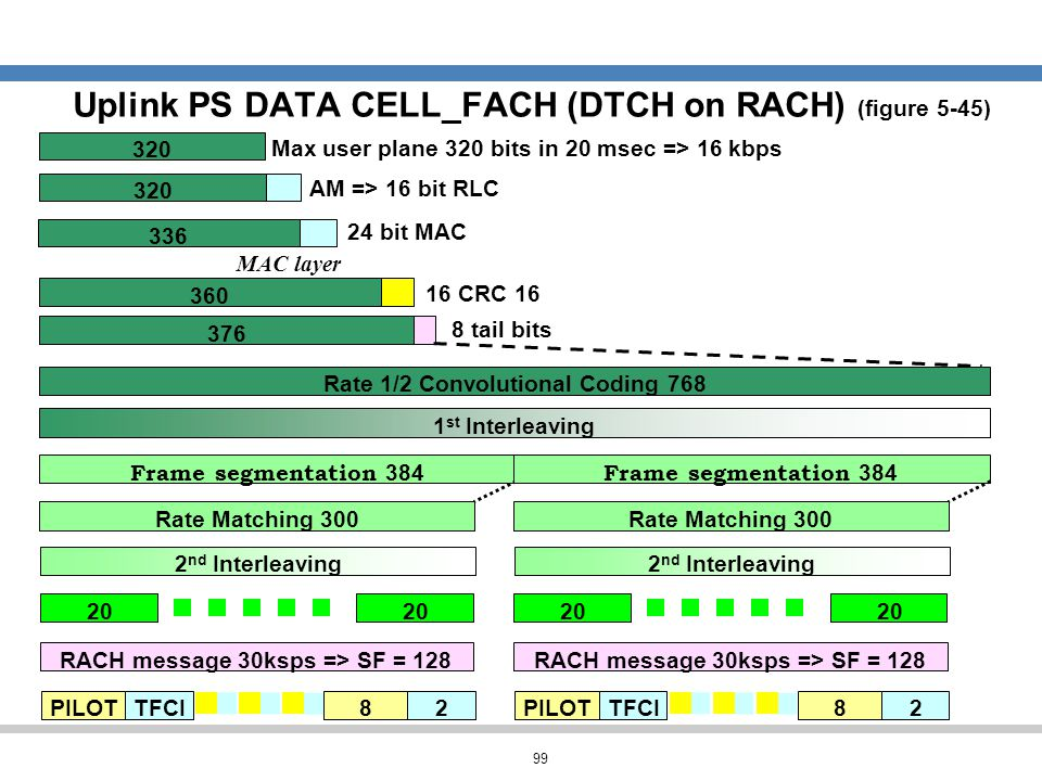 Uplink PS DATA CELL_FACH (DTCH on RACH) (figure 5-45)