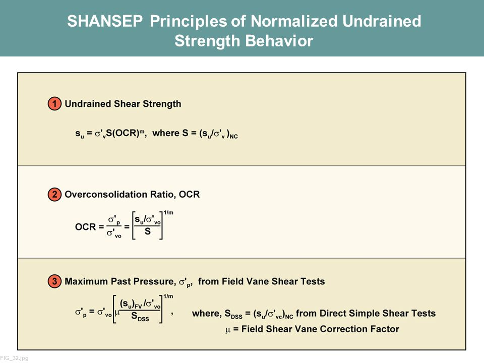SHANSEP Principles of Normalized Undrained Strength Behavior