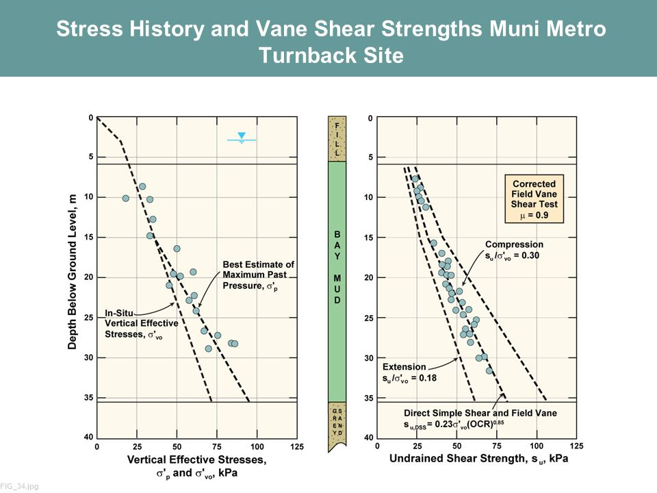 Stress History and Vane Shear Strengths Muni Metro Turnback Site