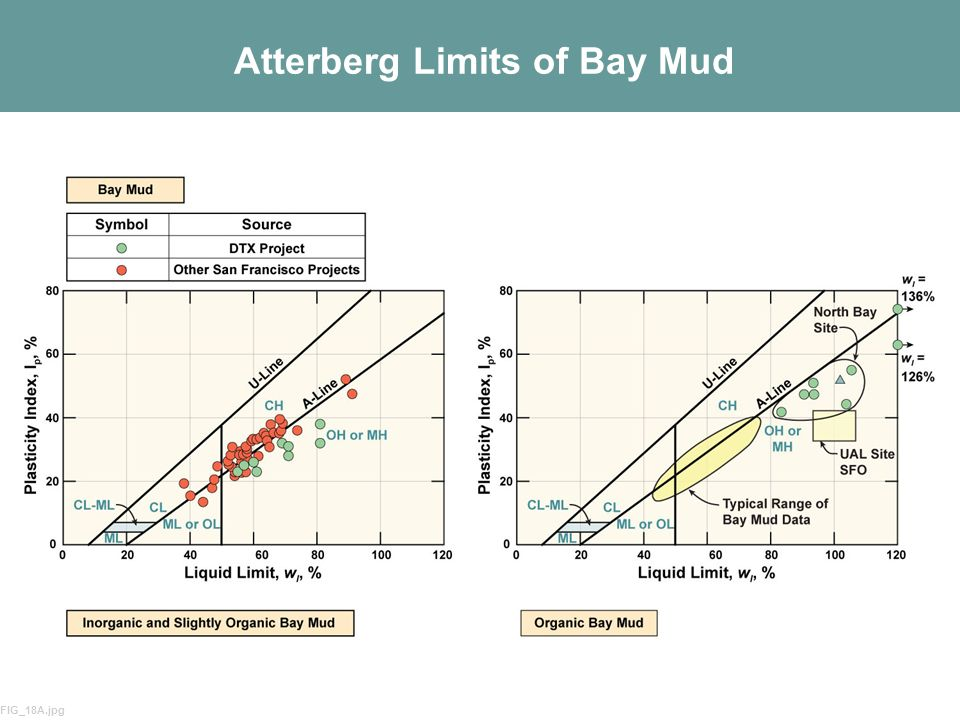 Atterberg Limits of Bay Mud