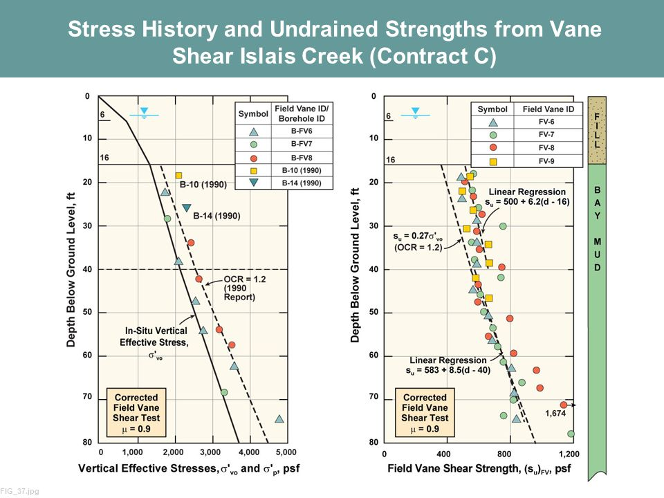 Stress History and Undrained Strengths from Vane Shear Islais Creek (Contract C)