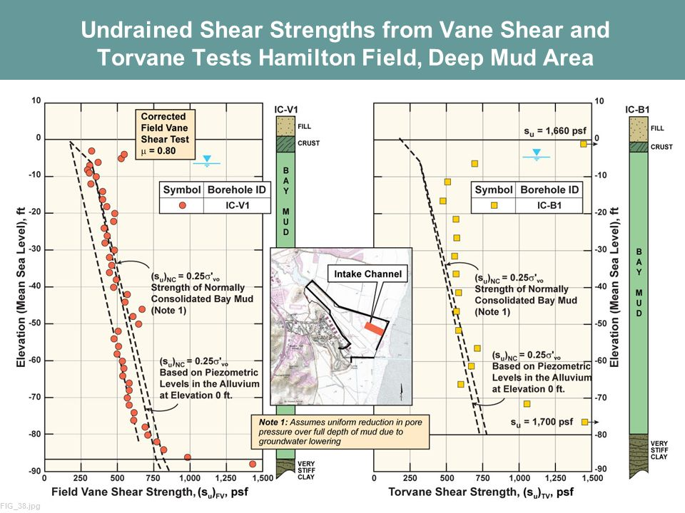 Undrained Shear Strengths from Vane Shear and Torvane Tests Hamilton Field, Deep Mud Area