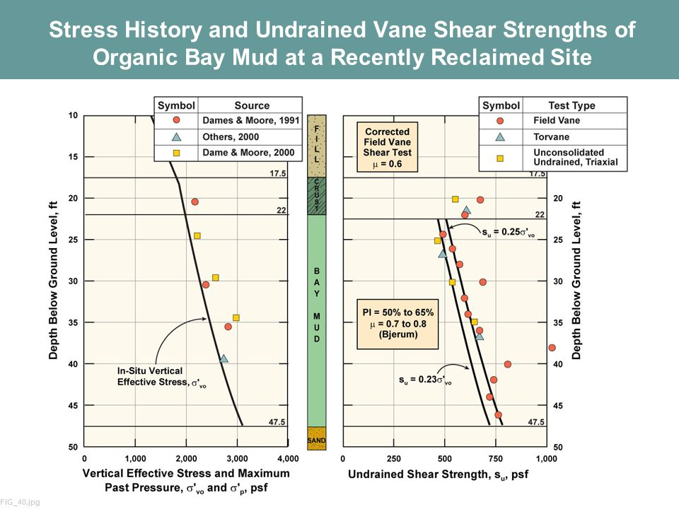 Stress History and Undrained Vane Shear Strengths of Organic Bay Mud at a Recently Reclaimed Site