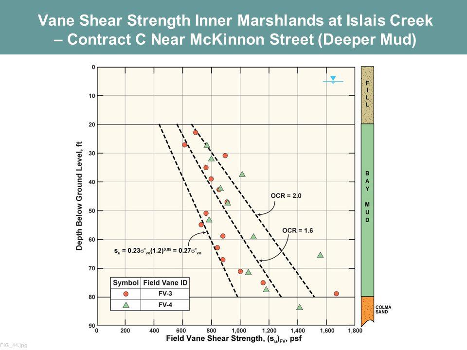 Vane Shear Strength Inner Marshlands at Islais Creek – Contract C Near McKinnon Street (Deeper Mud)