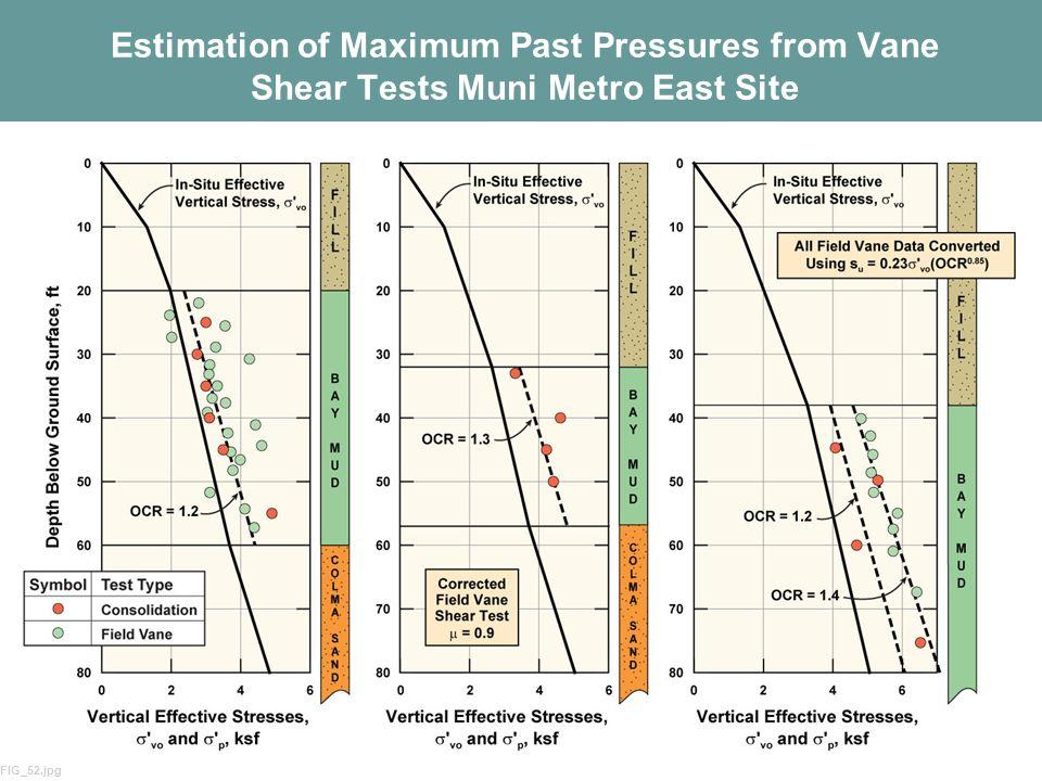 Estimation of Maximum Past Pressures from Vane Shear Tests Muni Metro East Site