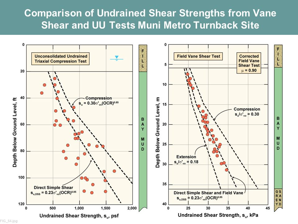 Comparison of Undrained Shear Strengths from Vane Shear and UU Tests Muni Metro Turnback Site