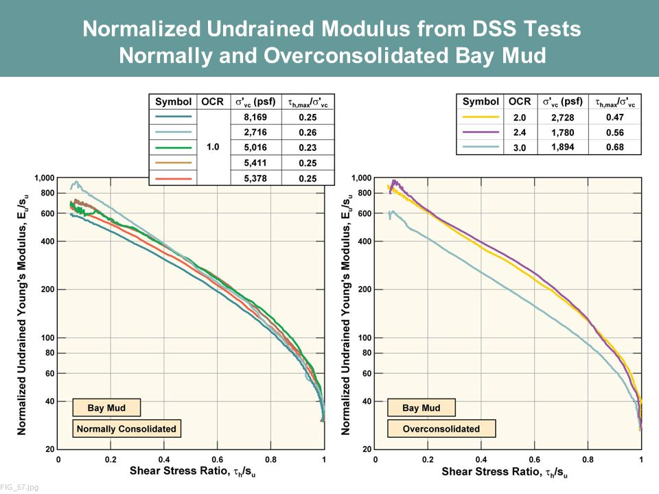 Normalized Undrained Modulus from DSS Tests Normally and Overconsolidated Bay Mud