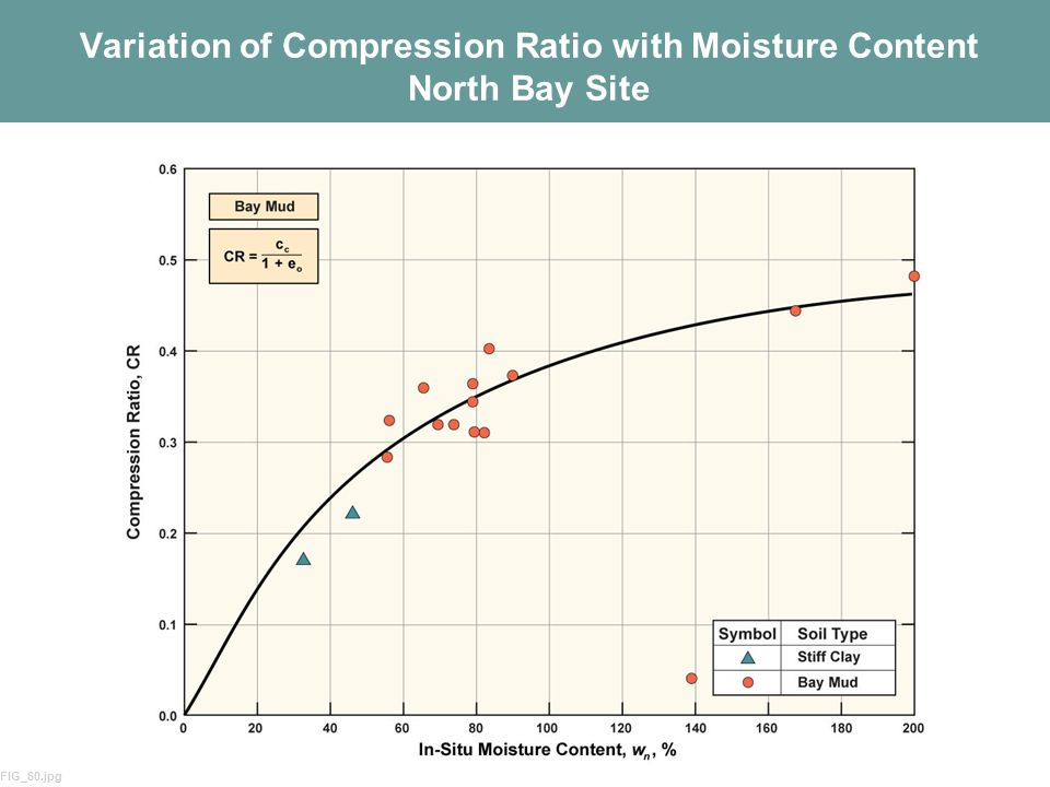 Variation of Compression Ratio with Moisture Content North Bay Site