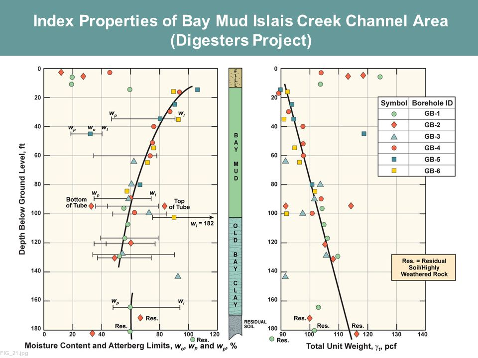 Index Properties of Bay Mud Islais Creek Channel Area (Digesters Project)