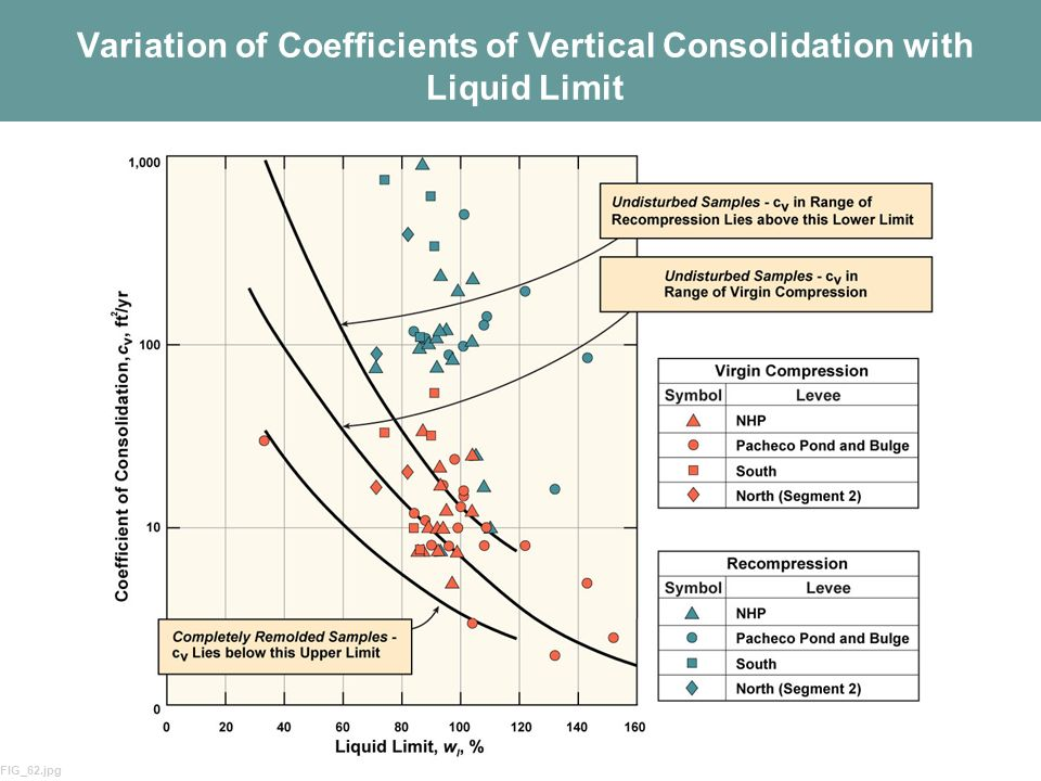 Variation of Coefficients of Vertical Consolidation with Liquid Limit