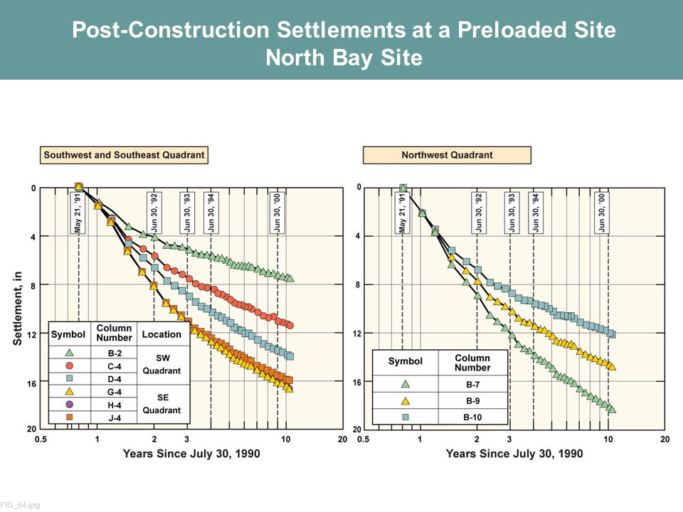 Post-Construction Settlements at a Preloaded Site North Bay Site