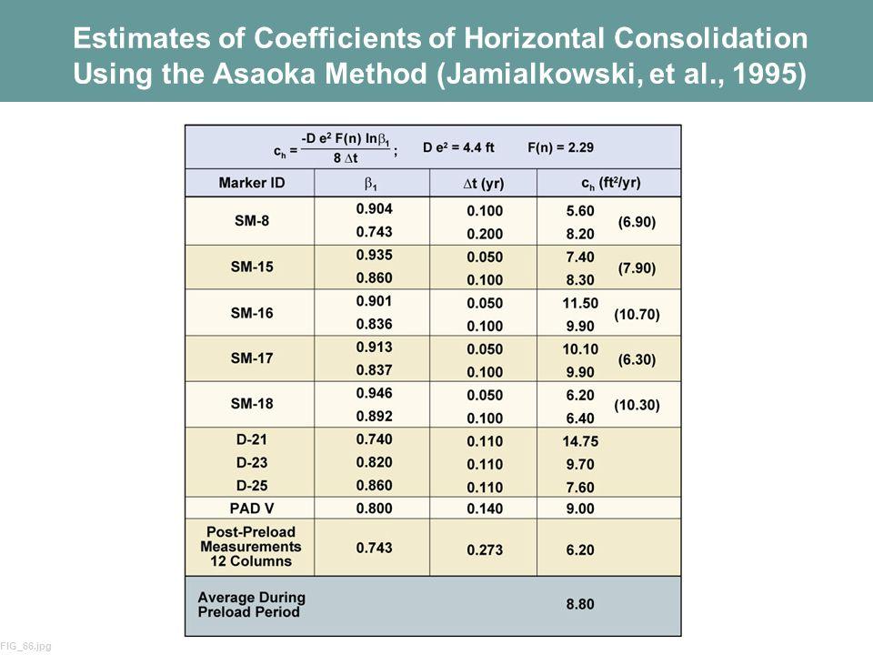 Estimates of Coefficients of Horizontal Consolidation Using the Asaoka Method (Jamialkowski, et al., 1995)