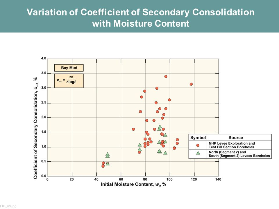 Variation of Coefficient of Secondary Consolidation with Moisture Content