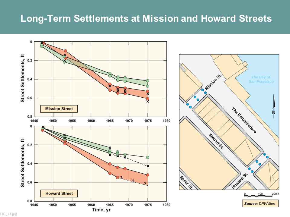 Long-Term Settlements at Mission and Howard Streets