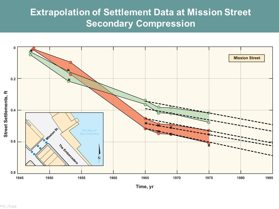 Extrapolation of Settlement Data at Mission Street Secondary Compression
