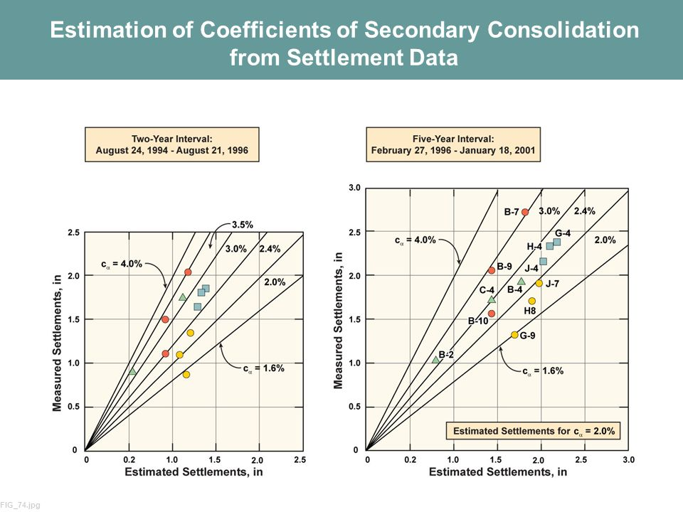 Estimation of Coefficients of Secondary Consolidation from Settlement Data
