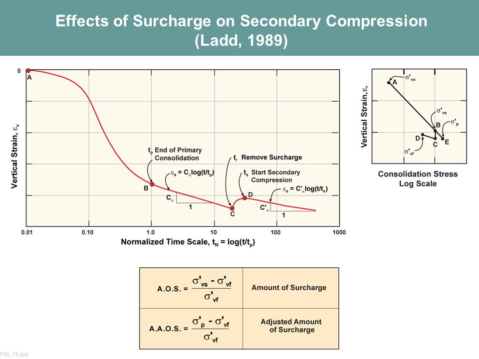 Effects of Surcharge on Secondary Compression (Ladd, 1989)