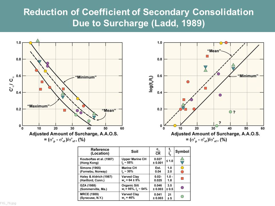Reduction of Coefficient of Secondary Consolidation Due to Surcharge (Ladd, 1989)