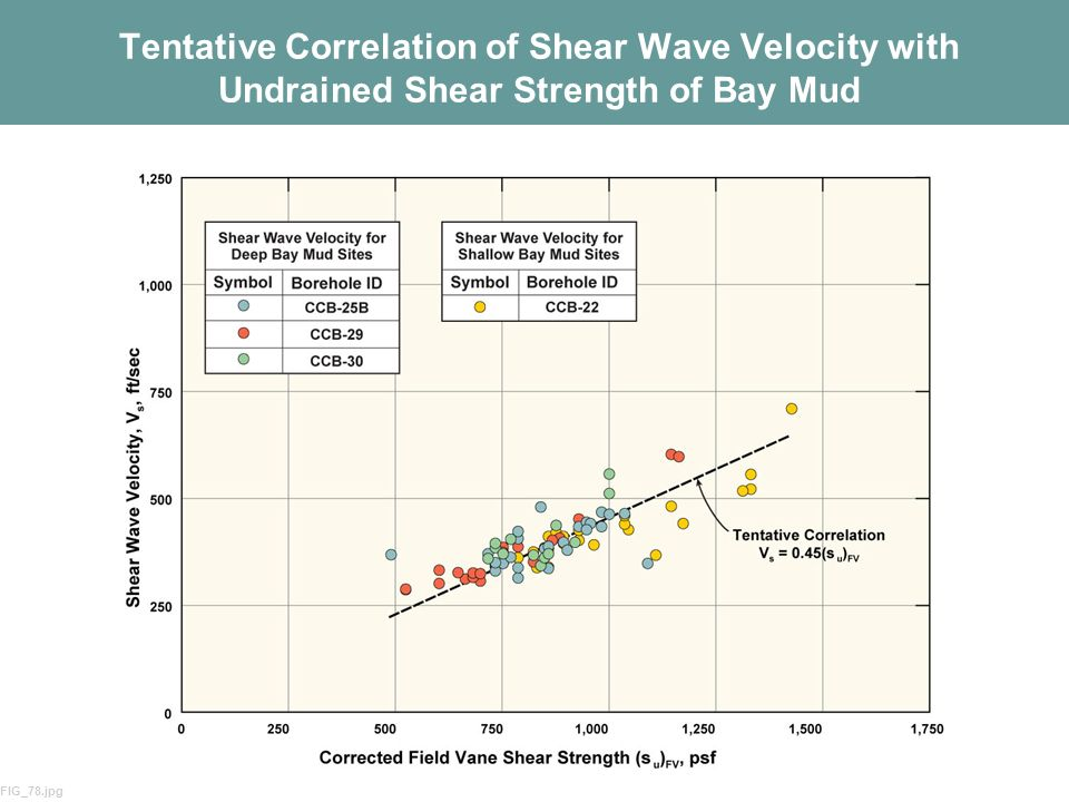 Tentative Correlation of Shear Wave Velocity with Undrained Shear Strength of Bay Mud