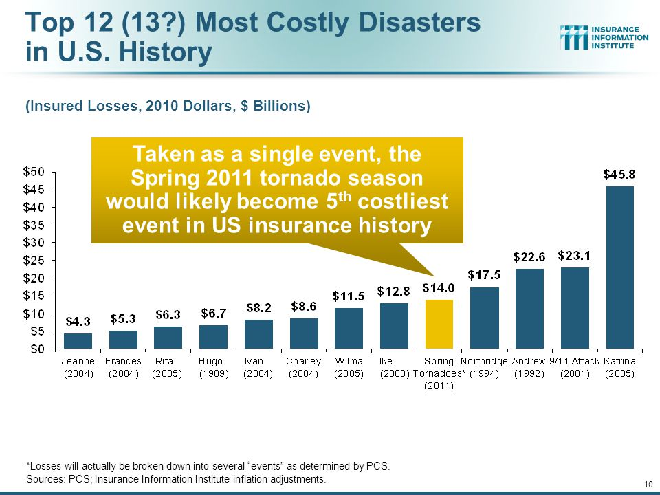 Top 12 (13 ) Most Costly Disasters in U.S. History