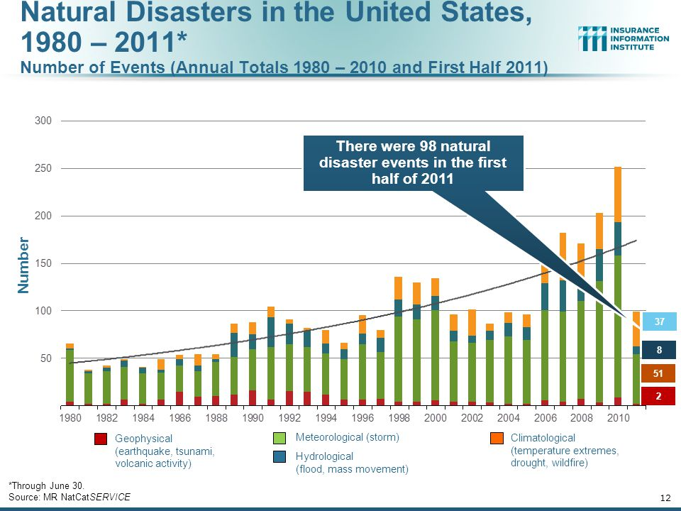 There were 98 natural disaster events in the first half of 2011