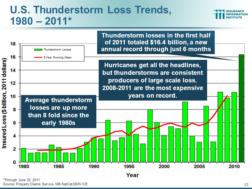 U.S. Thunderstorm Loss Trends, 1980 – 2011*