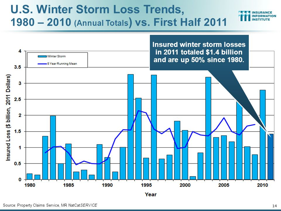 U. S. Winter Storm Loss Trends, 1980 – 2010 (Annual Totals) vs