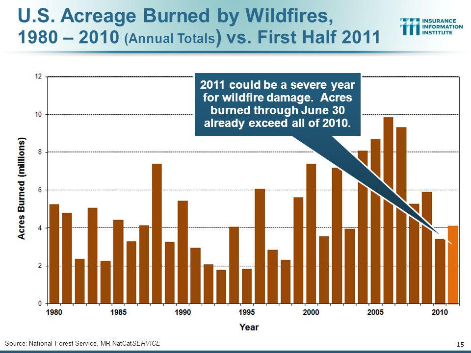 U. S. Acreage Burned by Wildfires, 1980 – 2010 (Annual Totals) vs