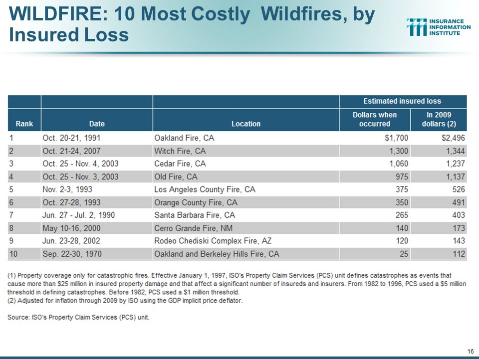 WILDFIRE: 10 Most Costly Wildfires, by Insured Loss