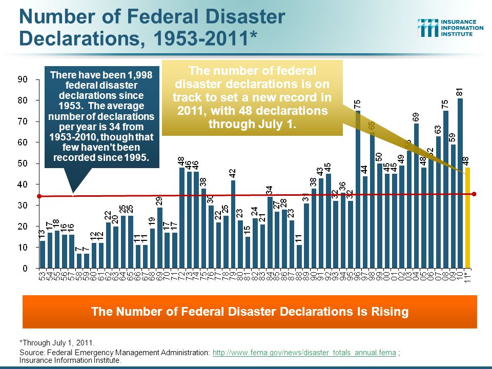 Number of Federal Disaster Declarations, 1953-2011*