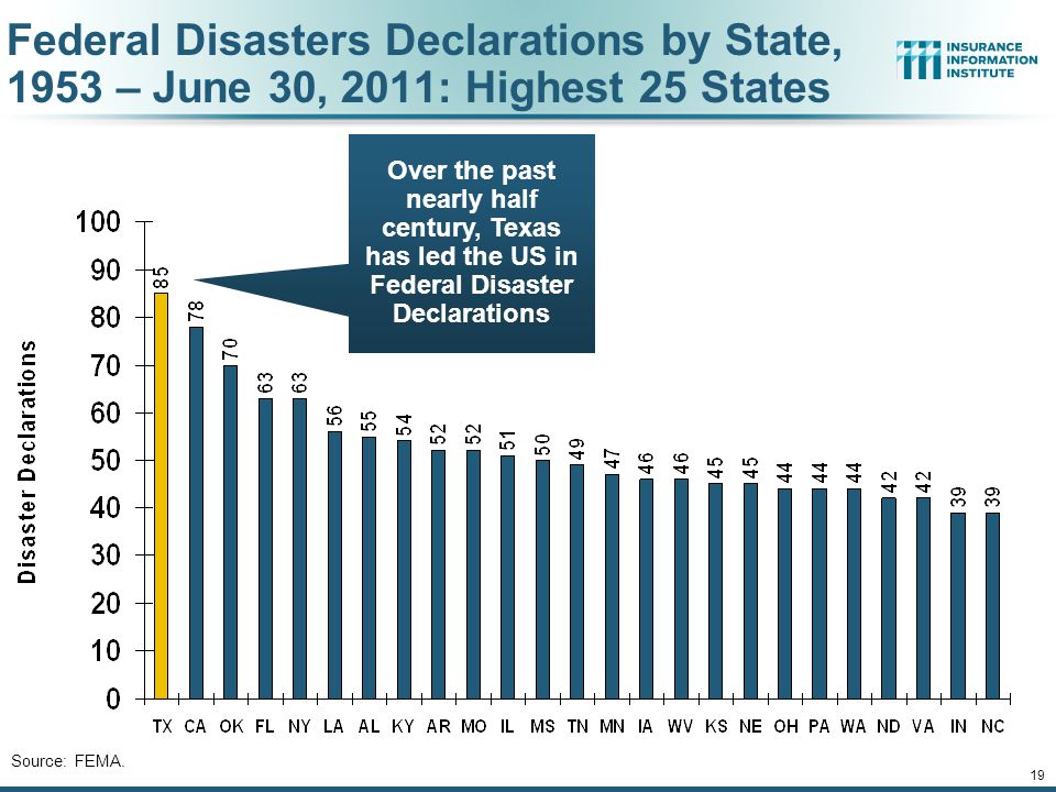 Federal Disasters Declarations by State, 1953 – June 30, 2011: Highest 25 States