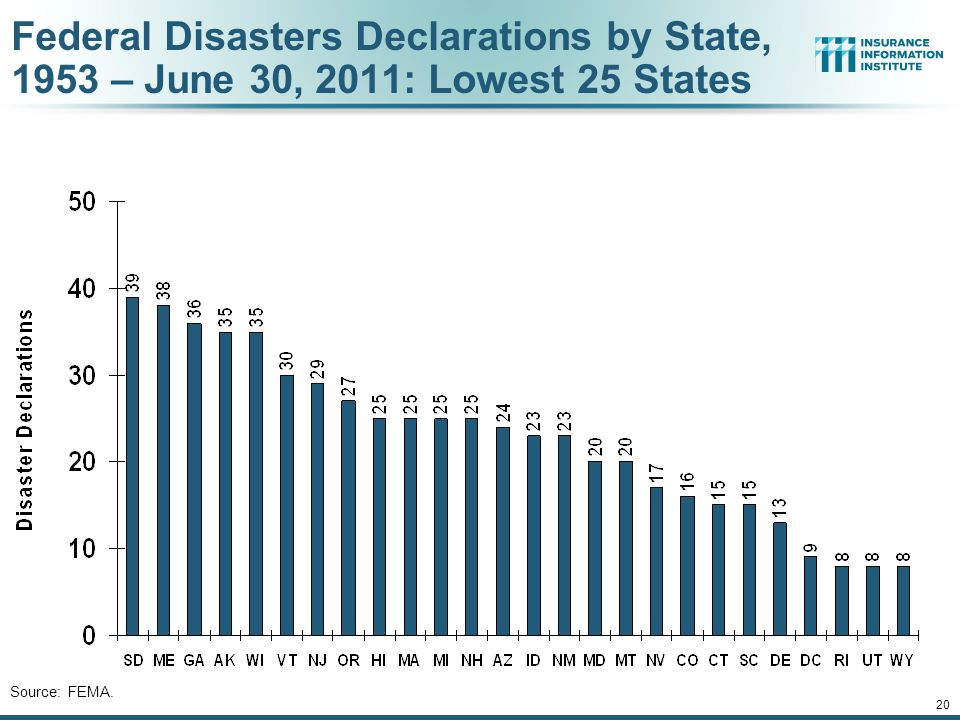 Federal Disasters Declarations by State, 1953 – June 30, 2011: Lowest 25 States