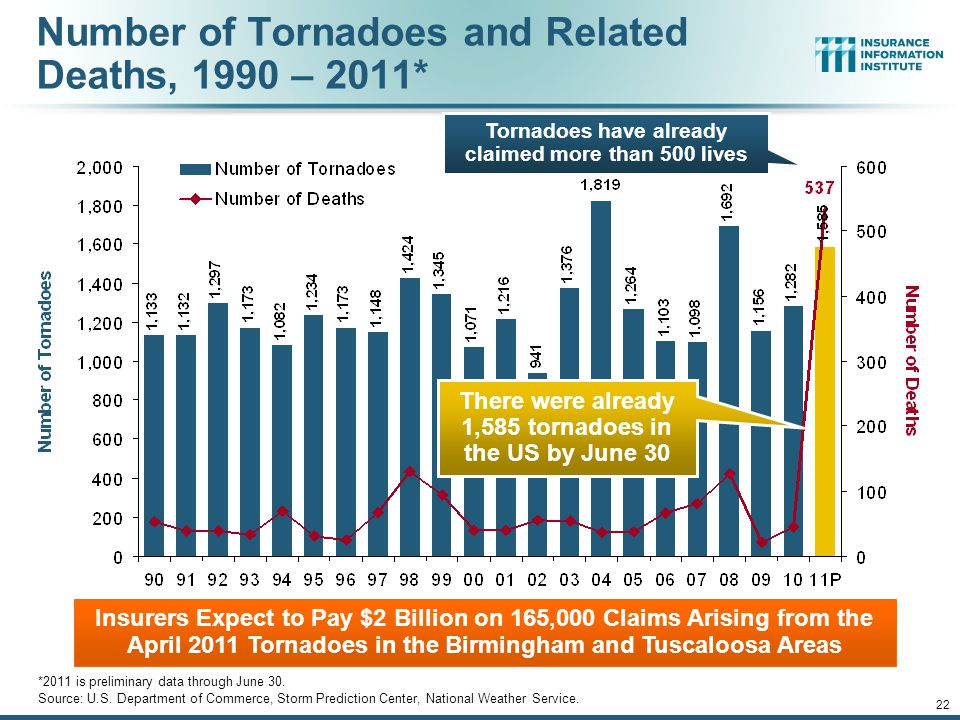 Number of Tornadoes and Related Deaths, 1990 – 2011*