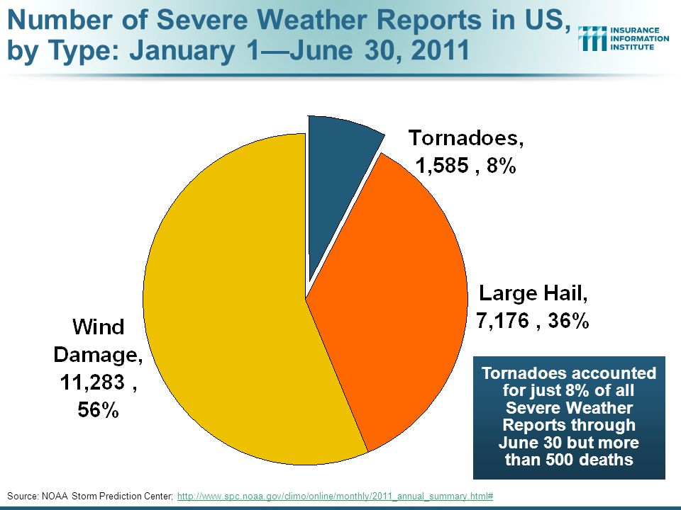 Number of Severe Weather Reports in US, by Type: January 1—June 30, 2011