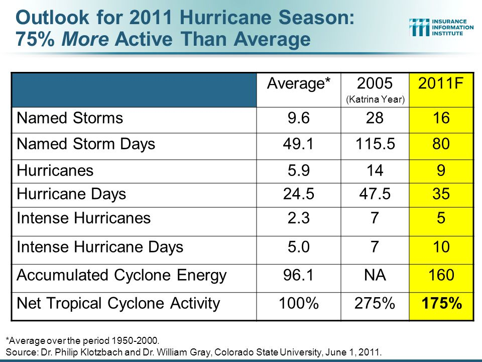 Outlook for 2011 Hurricane Season: 75% More Active Than Average