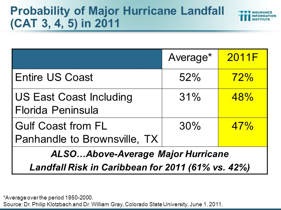 Probability of Major Hurricane Landfall (CAT 3, 4, 5) in 2011