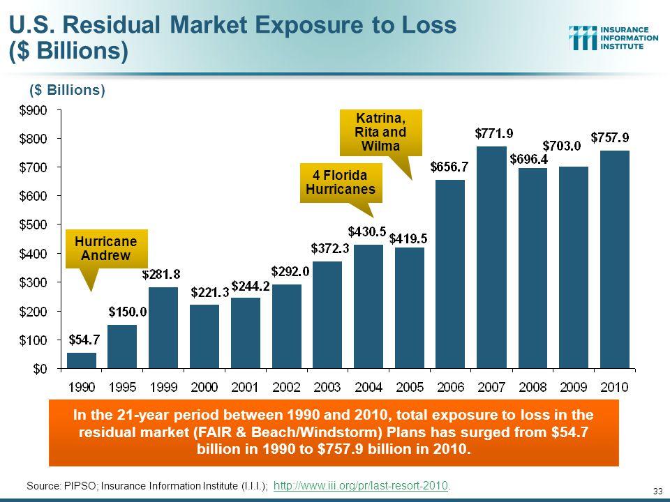 U.S. Residual Market Exposure to Loss ($ Billions)