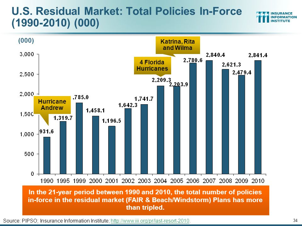 U.S. Residual Market: Total Policies In-Force (1990-2010) (000)