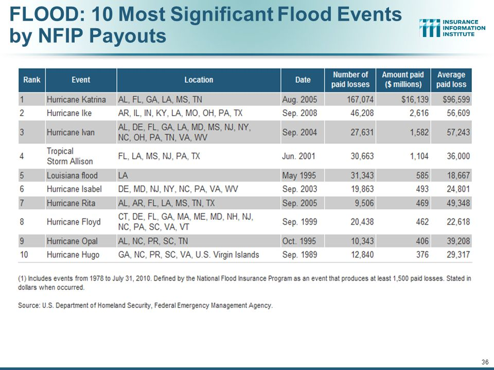 FLOOD: 10 Most Significant Flood Events by NFIP Payouts
