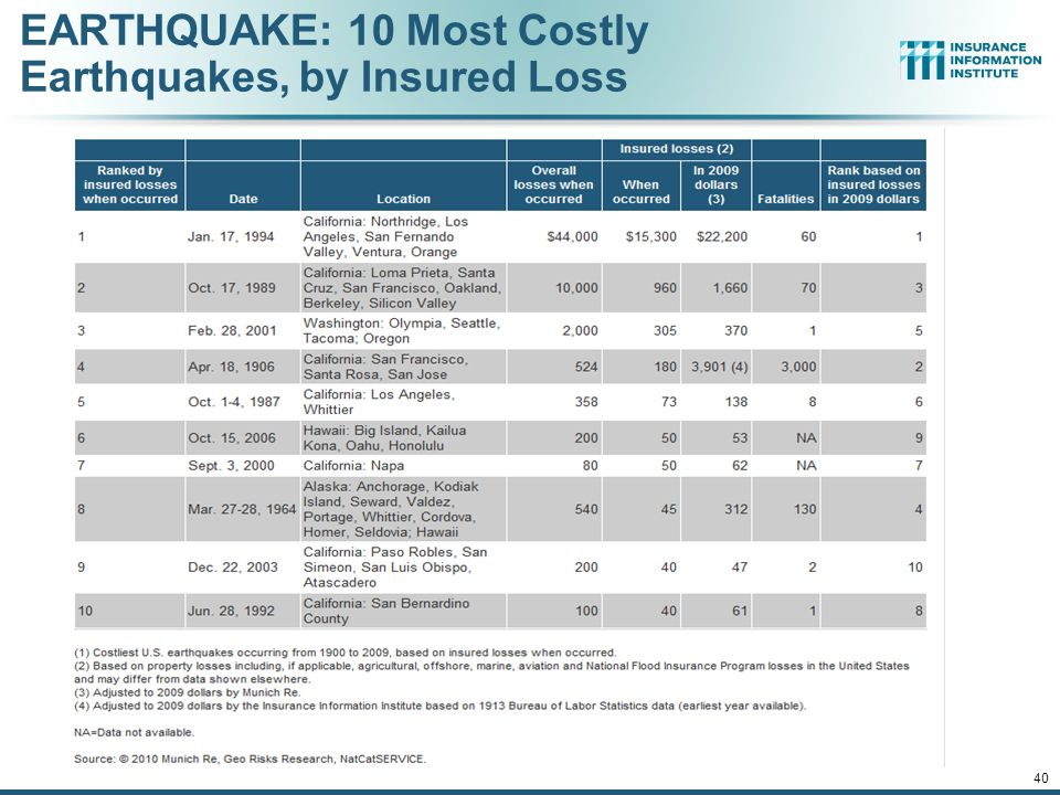 EARTHQUAKE: 10 Most Costly Earthquakes, by Insured Loss