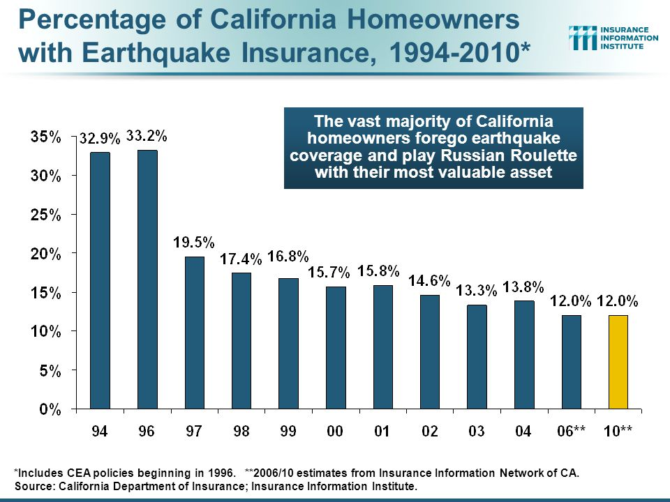 Percentage of California Homeowners with Earthquake Insurance, 1994-2010*