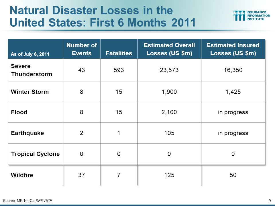 Natural Disaster Losses in the United States: First 6 Months 2011