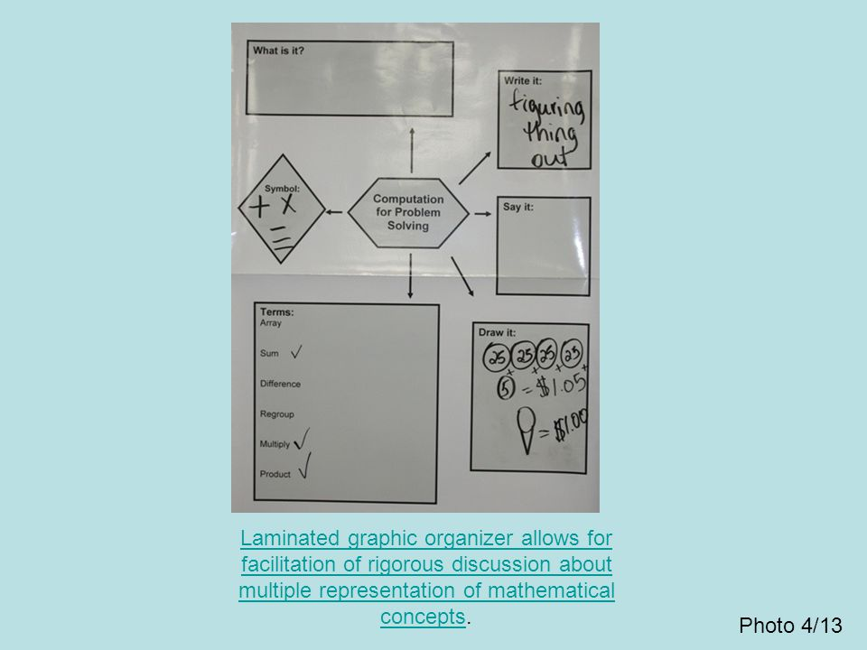 Laminated graphic organizer allows for facilitation of rigorous discussion about multiple representation of mathematical concepts.